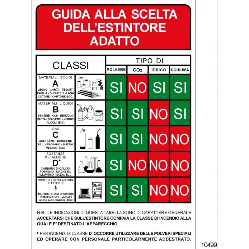 GUIDA ALLA SCELTA DELL ESTINTORE ADATTO (1234)  Emme Antincendio Srl - ...
