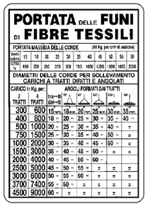 Cartello in alluminio formato mm 500x700 portata funi di - Kit misuratore di pressione e portata idranti prezzo ...